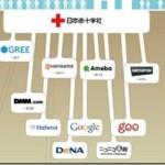 東日本震災で集められたお金の流れが分かる絵 Webサービスからの寄付金がよく分かる図
